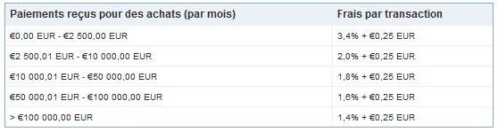 commissions-sur-transactions-paiements-paypal-2013